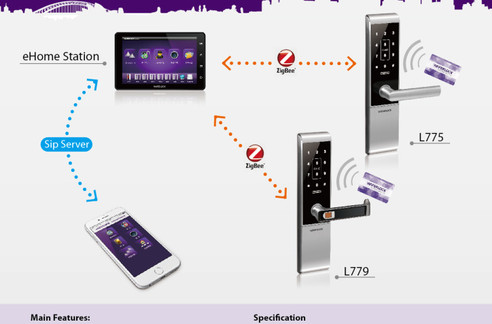 E-Home: Full home automation using Waferlock E-Home System.