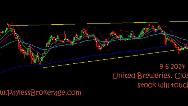 United Brew close above 2900 stock will touch 3150
