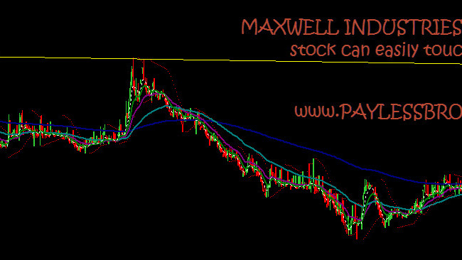 BUY MAXWELL for 30% Gains in short term