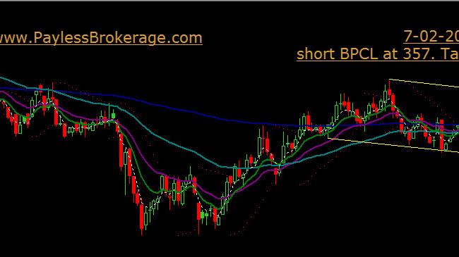 Short BPCL at 357. Target 310. SL 356