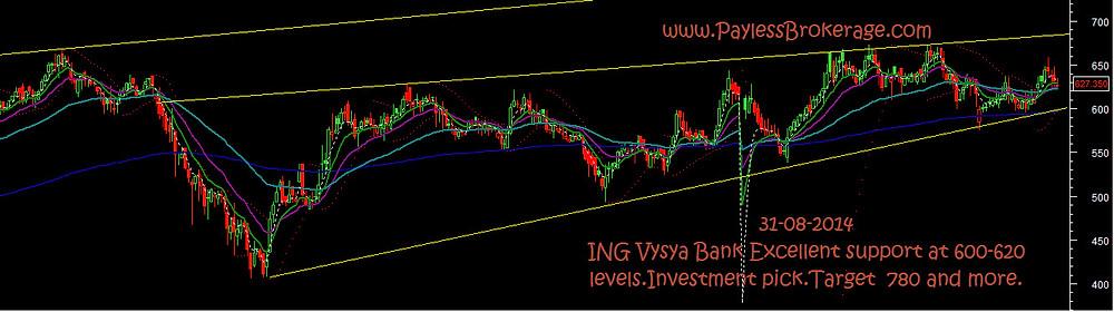 ING Vysya low brokerage.jpg