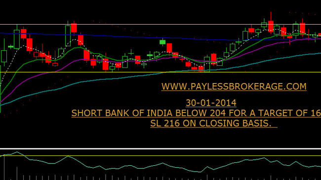 Short Bank of India below 203 for a target of 165 - 170. SL 215 on closing basis