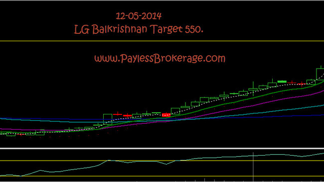 Bullish on L G Balkrishnan