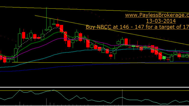 BUY NBCC at 146-147 for a target of 170