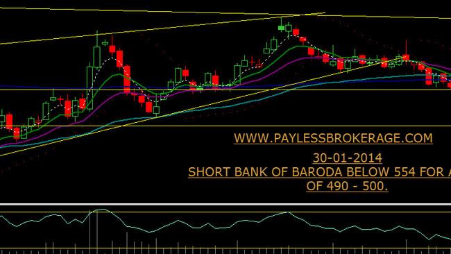 short BOB below 554 for a target of 490 - 500.
