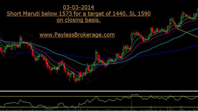 Short Maruti Below 1573.Target 1440.SL 1590