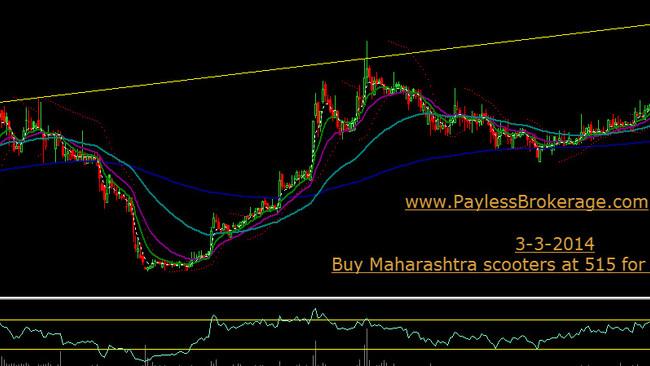 BUY Maharashtra scootors