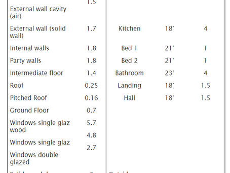 Design Criteria for Heat loss calculations U Values and Room Specifications