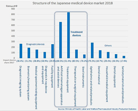 stucture of japanese medical device mark