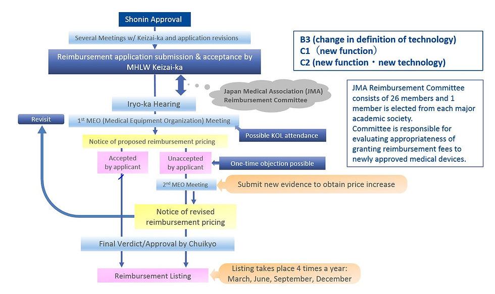 reimbursement pathway.JPG