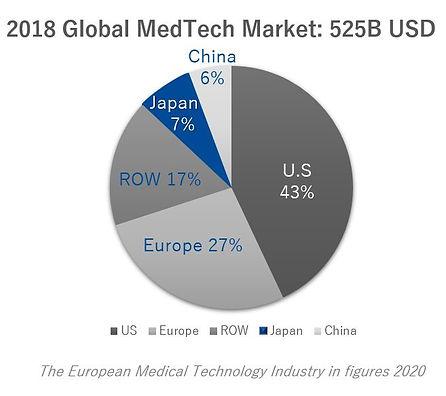 global medtech mkt 2018.JPG