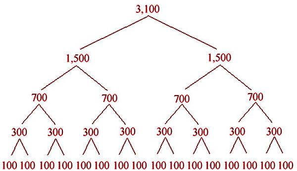 Nucleotide accumilation.jpg