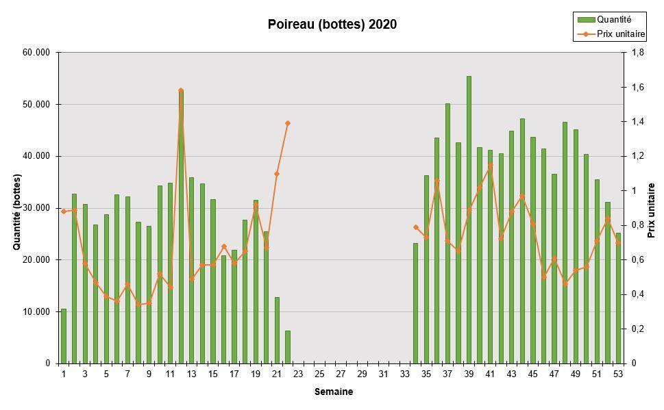 Poireaux 2020