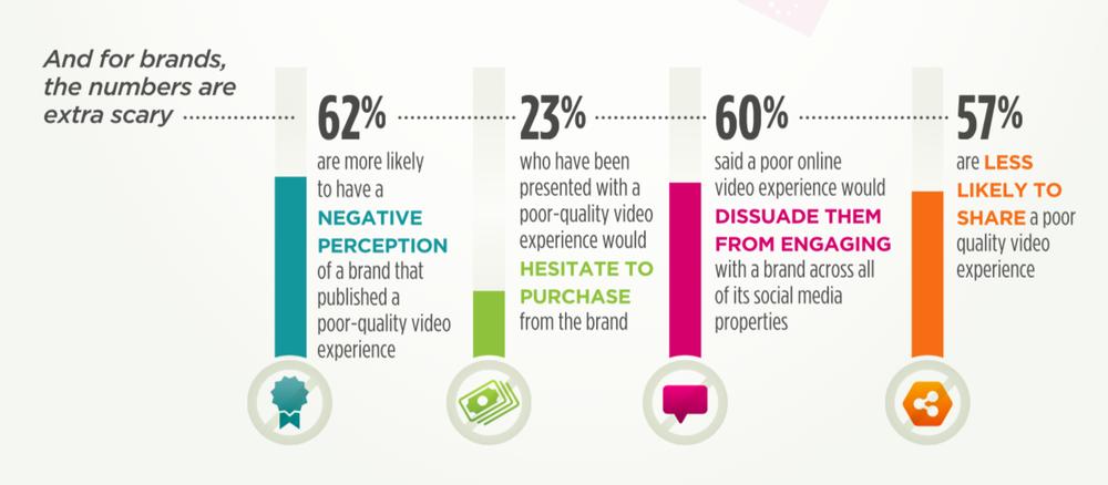 Video Content Statistics