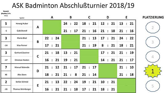 Ergebnisliste Badmintonturnier Apr2019.j