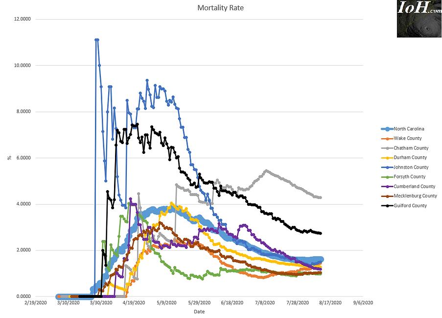 2020 08 11 Mortality Rate North Carolina