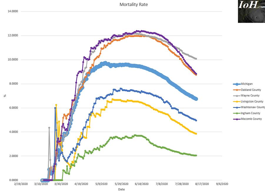 2020 08 11 Mortality Rate Michigan.png