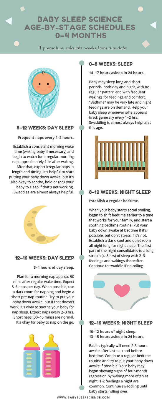 Resource Blog   Baby Sleep Science