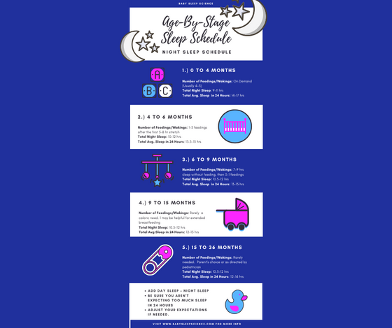 Age By Stage Schedules Info-graphics for Day and Night Sleep!