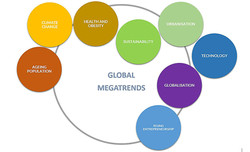 Global megatrends in marketing