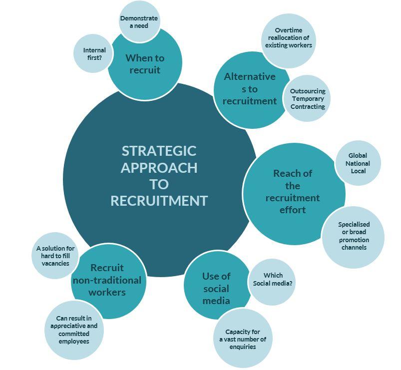 HR strategic recruitment bubble diag
