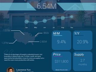 Real Estate Market is HOT!