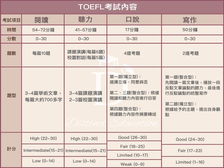 托福的全名為Test of English as a Foreign Language,簡稱TOEFL。 過去的考試方式為紙筆測驗,後來統一改成電腦測驗。內容包含聽、說、讀、寫,四個部分。