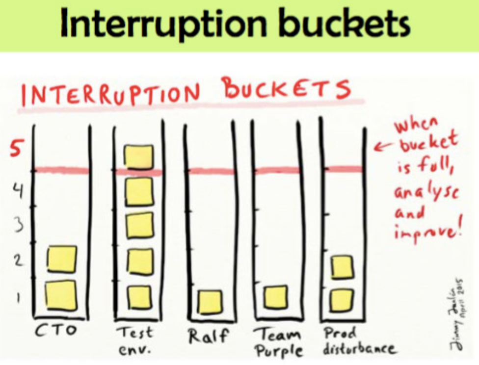 Interruption buckets