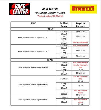 Race Center advised pressures for Pirelli.