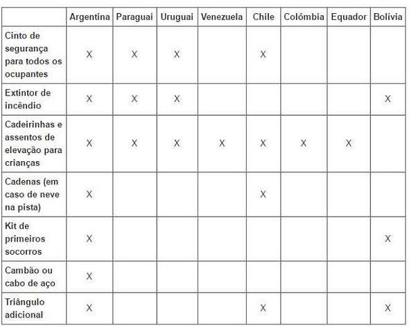 Requisitos obrigatórios rodovias mercosul