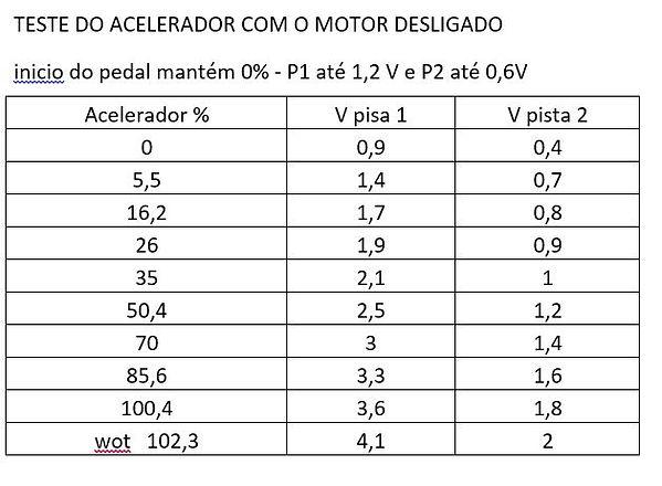 Teste de acelerador Troller 3.0 KND