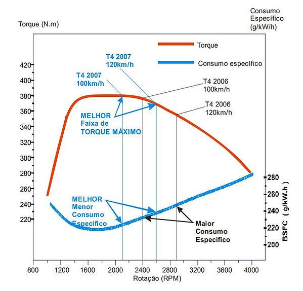 Torque, consumo, rpm Troller 2007
