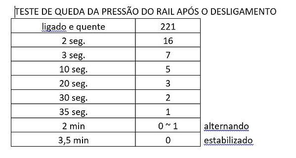 Teste de queda da Pressão Rail após o desligamento troller 3.0 ngd