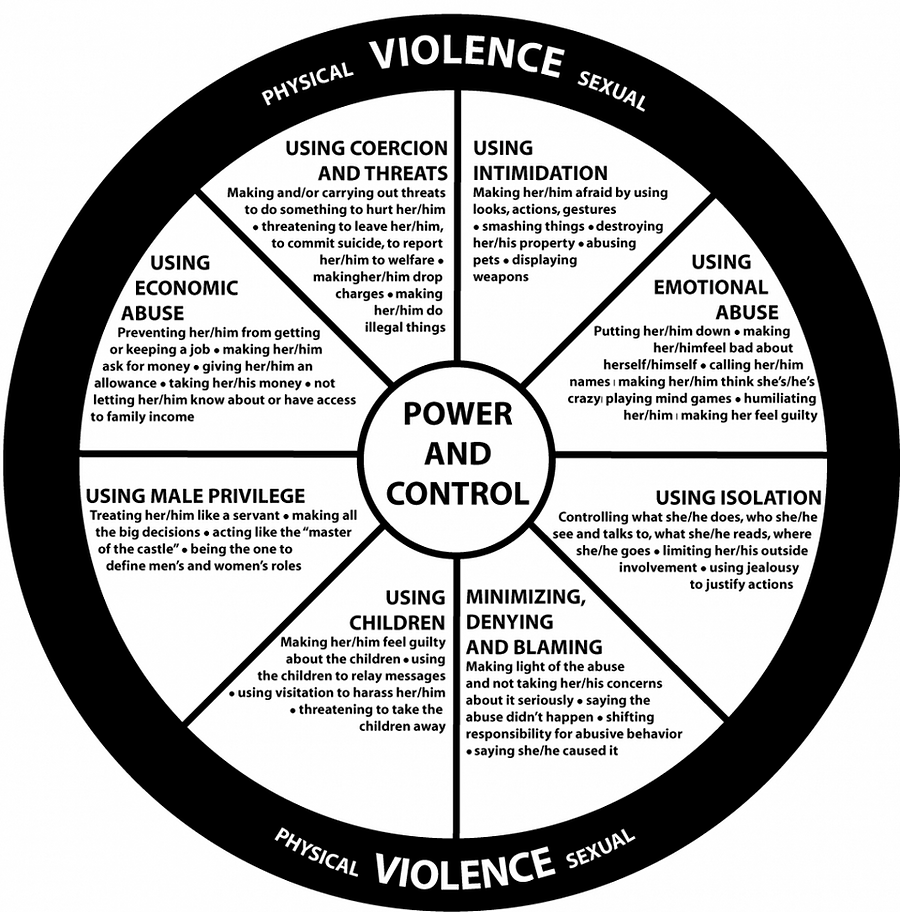 Signs of an abusive partner/boyfriend/girlfriend/husband/wife/spouse: Physical & sexual violence in Power and Control Wheel: USING COERCION & THREATS. Making &/or carrying out threats to do something to hurt her/him. Threatening to leave her/him, to commit suicide, to report her/him to welfare. Making her/him drop charges. Making her/him do illegal things. USING INTIMIDATION. Making her/him afraid by using looks, actions, gestures. Smashing things. Destroying her/his property. Abusing pets. Displaying weapons. USING EMOTIONAL ABUSE. Putting her/him down. Making her/him feel bad about herself/himself. Calling her/him names. Making her/him think she's/he's crazy. Playing mind games. Humiliating her/him. Making her feel guilty. USING ISOLATION. Controlling what she/he does, who she/he see & talks to, what she/he reads, where she/he goes. Limiting her/his outside involvement. Using jealousy. Hiding MINIMIZING, DENYING, & BLAMING. USING CHILDREN. USING MALE PRIVELAGE. USING ECONOMIC ABUSE.