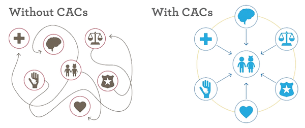 A graphic describing the CAC model. On the left side, Without CACs; a boy and girl icon are surrounded by a confusing array of paths to icons representing victims' services: a cross for medical, a brain for mental health, a badge for law enforcement, a heart for victim advocacy, scales for criminal justice and prosecution, and a child's hand in an adult's hand representing the help of a CAC. Without CACs, children and families are left to seek these services on their own, which can be confusing and ultimately unsuccessful. On the right, With CACs; the same icons are present, but these victims' services icons are aligned with arrows pointing toward the boy and girl, encircled by a ring representing the coordination of the CAC model. This represents the CAC model's promise to coordinate and bring these crucial services directly to children.
