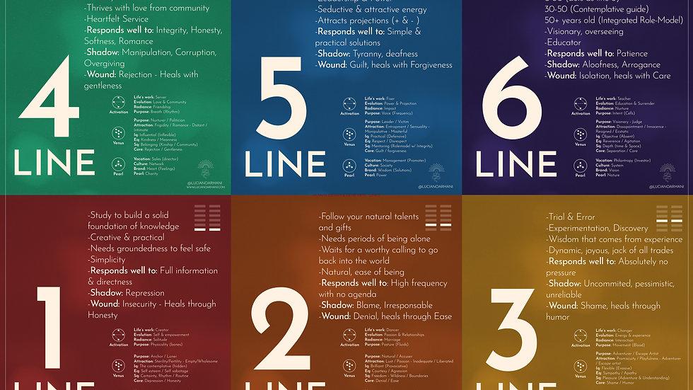 Gene Keys & Human Design - Lines digital quick reference guide