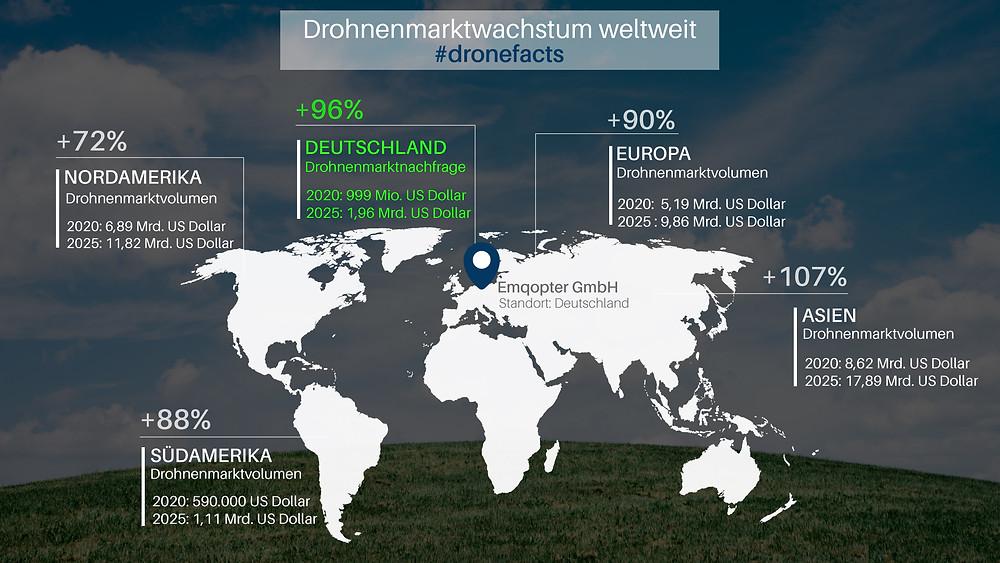 Drohnenmarkt wachstum weltweit