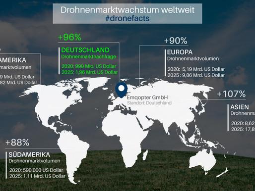 Der Weltweite Drohnenmarkt