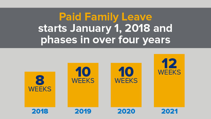 Paid Family Leave starts January 1, 2018