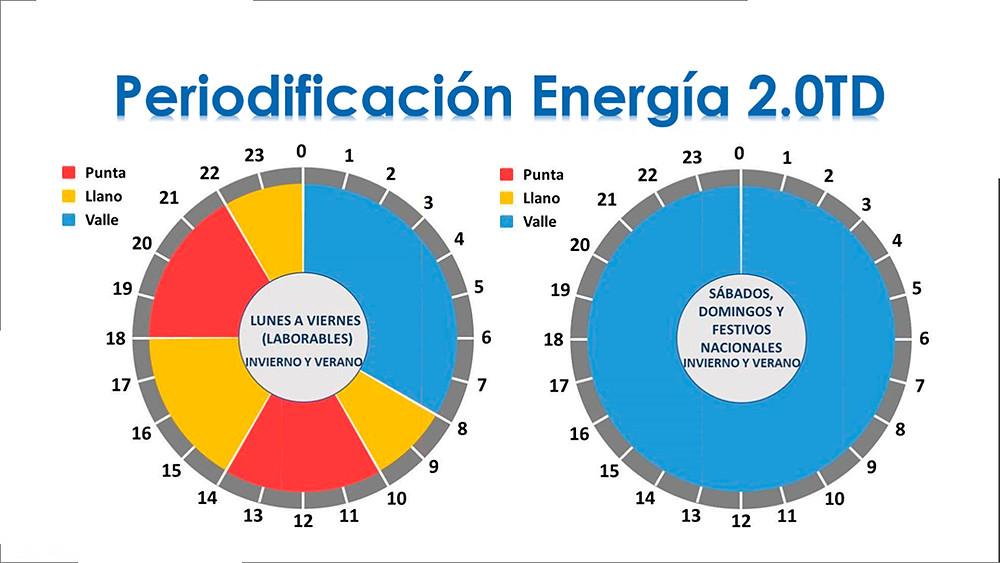 Estas gráficas muestras los nuevos tramos horarios de consumo eléctrico que establece la nueva factura de la luz. Tres franjas horarias con diferentes precios de consumo energético: punta, llana y valle