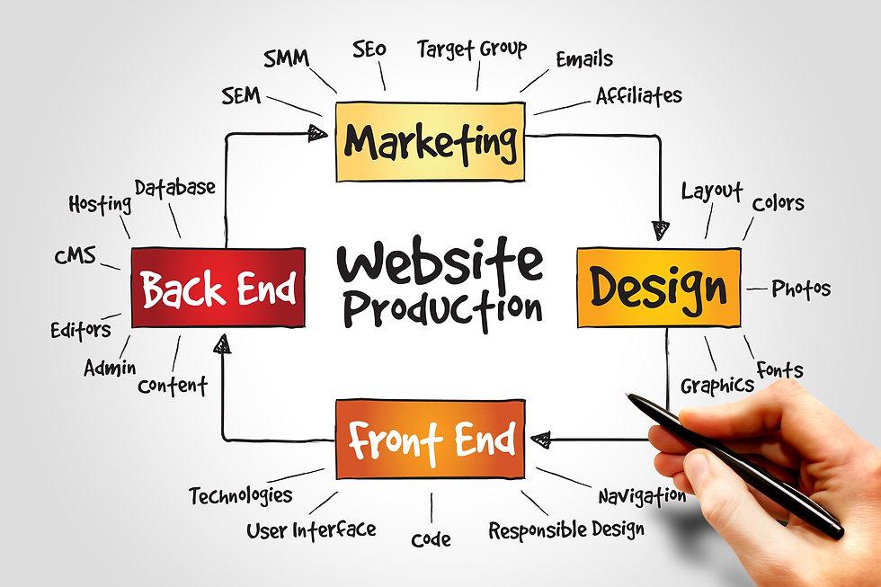 Website Design & SEO Lowestoft