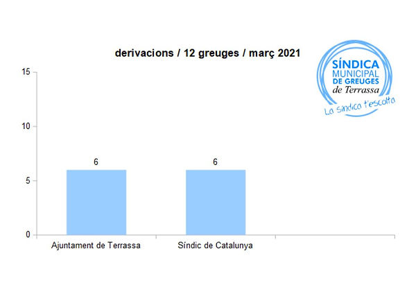 març21_derivacions.jpg