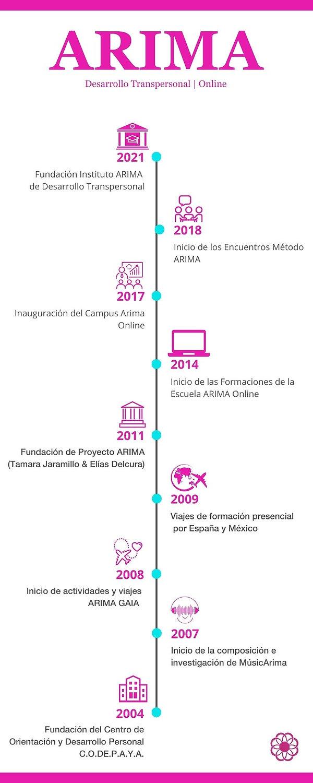 Transpersonal   ARIMA   Infografia.jpg