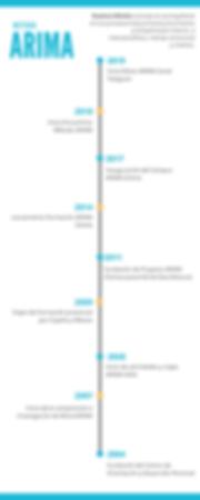 Infografia Método ARIMA