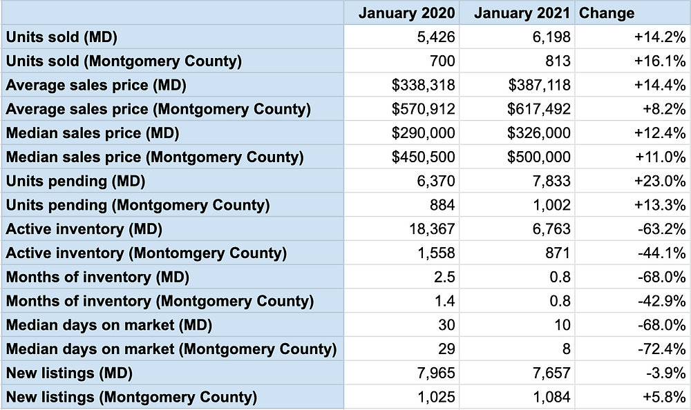 montgomery county maryland real estate housing statistics inventory sold active pending for sale days on market sales price median average tamara kucik team