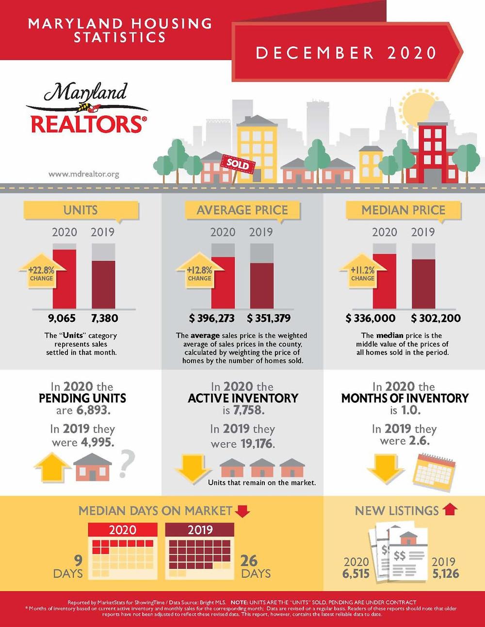 maryland housing statistics realtors realtor december 2019 2020