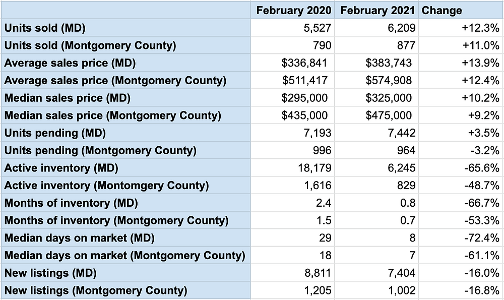 maryland montgomery county housing statistics tamara kucik team realtor rlah real estate active inventory units sold average list price median sellers buyers silver spring bethesda erica o'neill