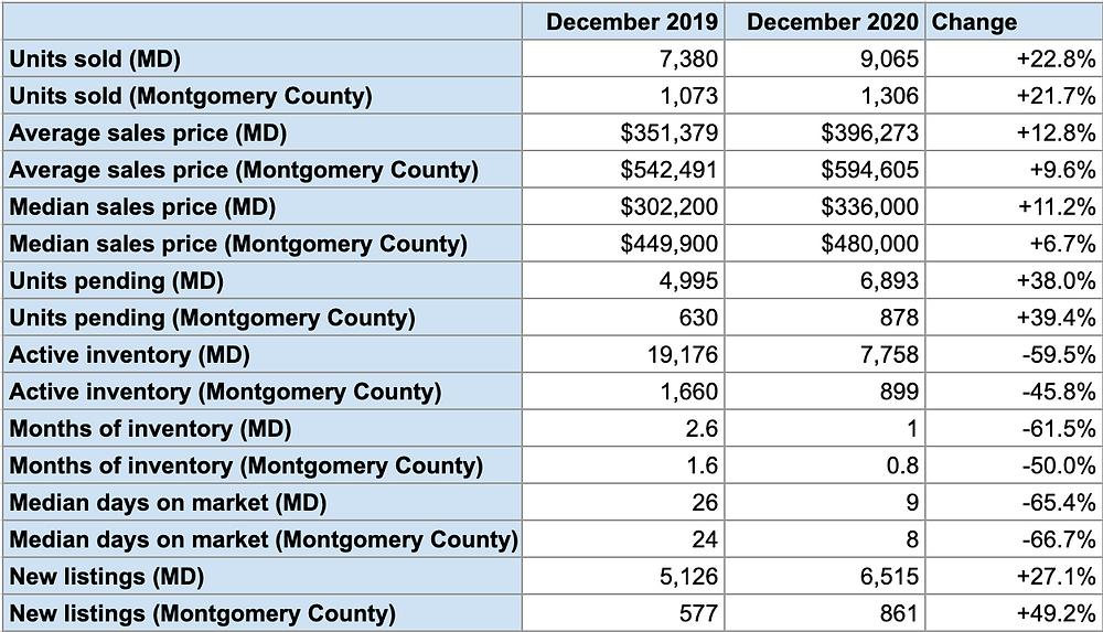 montgomery county maryland housing statistics december 2019 2020 tamara kucik team