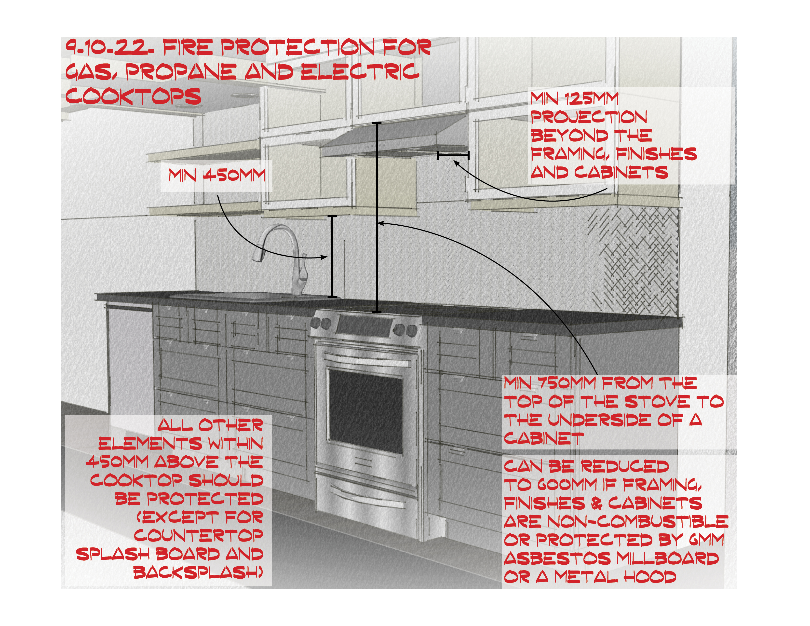 - BUILDING CODE HACKS: FIRE PROTECTION FOR COOKTOPS