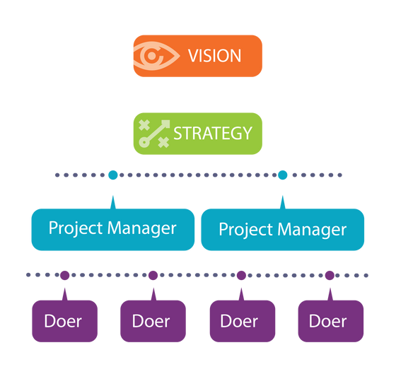 The Organizational Structure That Will Revolutionize Your Business